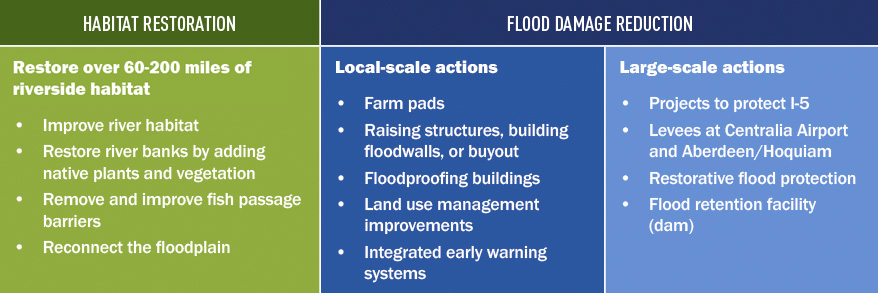 Summary of actions being considered in the Chehalis Basin Strategy to reduce flood damage and restore habitat