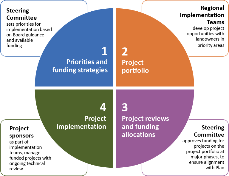 Diagram showing 4 steps. Step 1: priorities and funding strategies. Step 2: project portfolio. Step 3: project reviews and funding allocations. Step 4: project implementation.